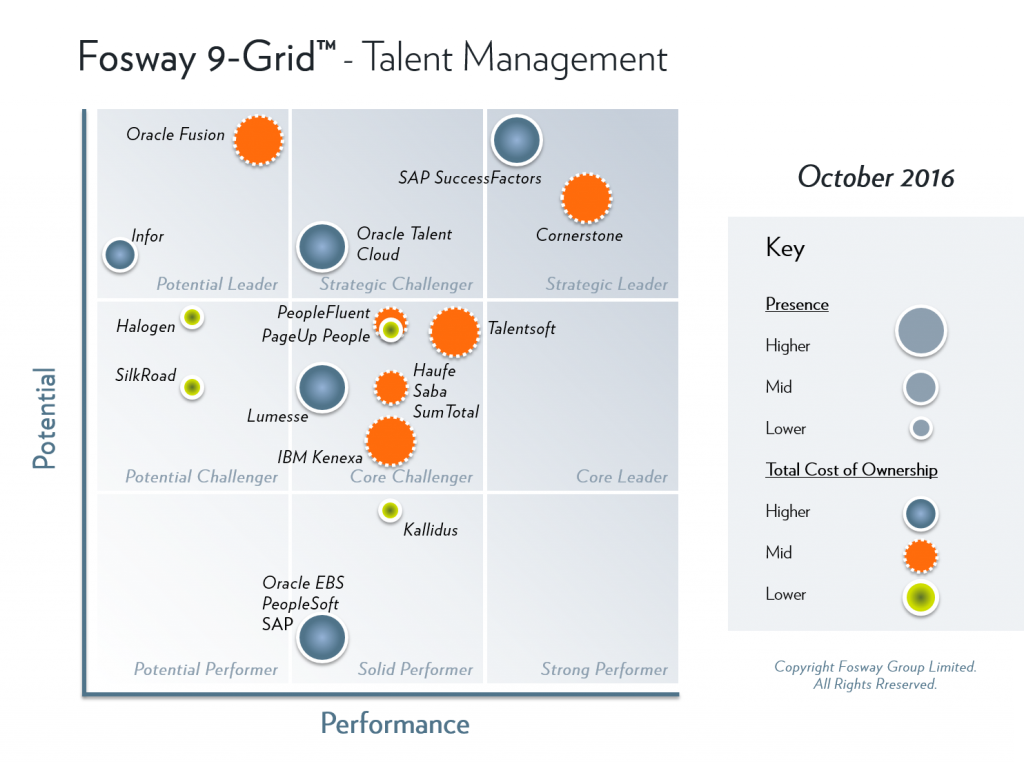 Fosway-9-Grid-Integrated-Talent-Management-2016 (2)