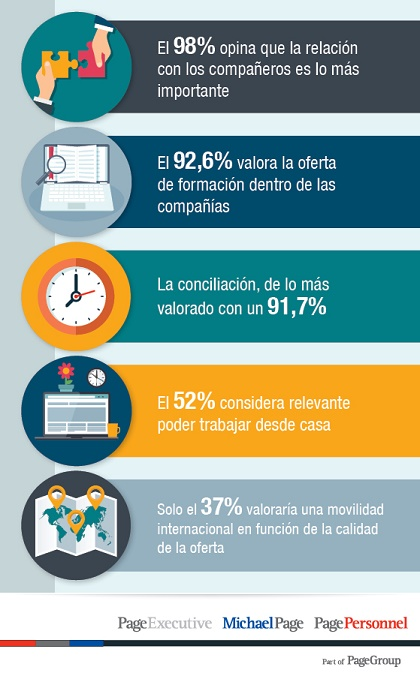 Infografia Confidence Index Pagegroup